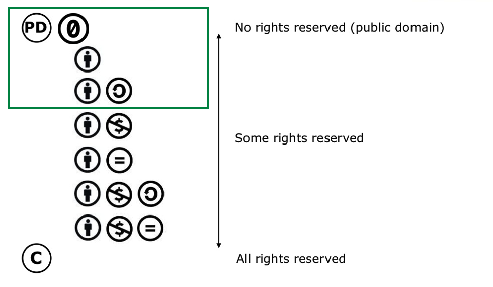 Figure 2: The licenses and rights demarcations accepted by Open Culture Data (image by Kennisland, CC BY-SA)