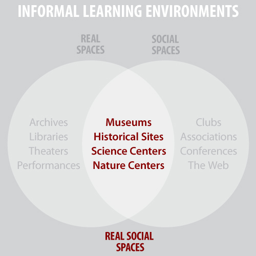 Real Social Spaces