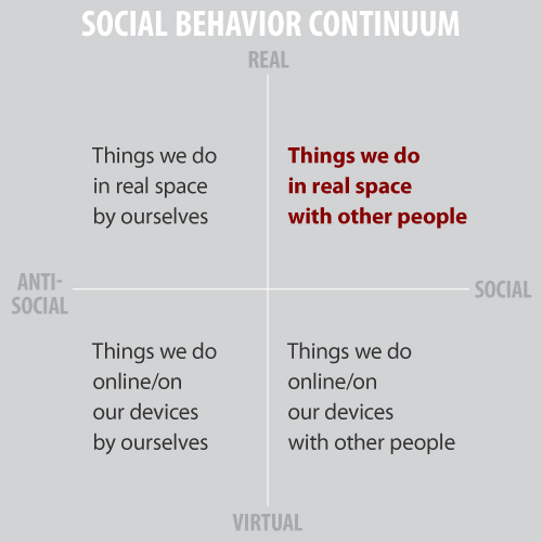 Social Behavior Continuum