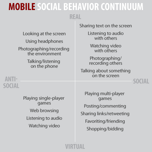 Mobile Social Behavior Continuum