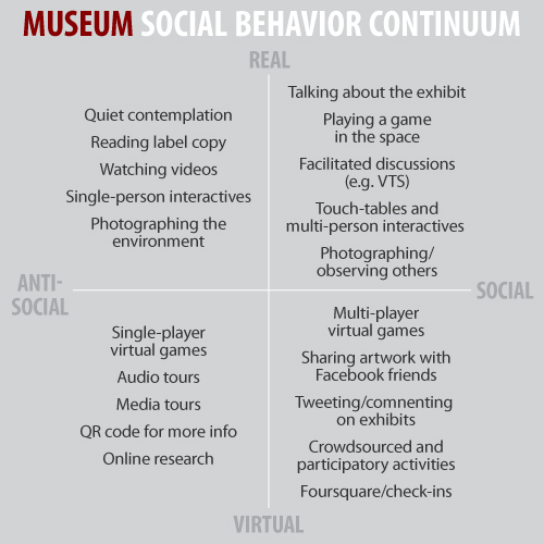 Museum Social Behavior Continuum