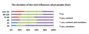 Figure 10. Visitors that stay in the museum for 30mins, share mainly emotions and experiences, whereas the people that stay for more than 90-120 min, share both, emotions and content