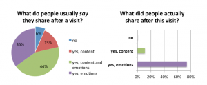 Figure 2. What do people usually say they share (responses collected in Phase I), and what did visitors actually share after this visit (responses collected in Phase II)