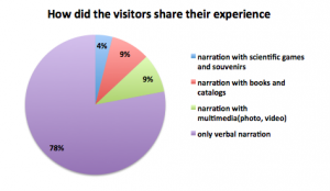 Figure 3. Most of the visitors shared their experience using only verbal narrations.