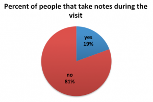 Figure 5. Visitors in general do not take notes