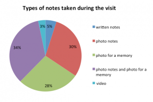 Figure 6. The most popular kind of notes are photo notes and photo for a memory