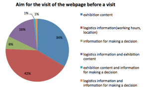 Figure 7. The majority of visitors were looking for logistics information (42 %)
