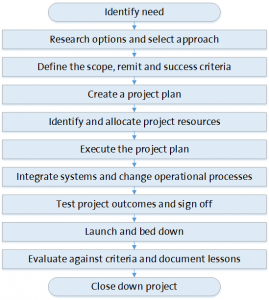 Figure 7. Typical phases of projects (simplified)