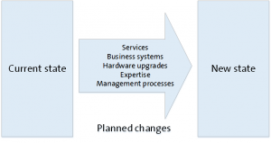 Figure 3. Simple change model implied by a typical project plan