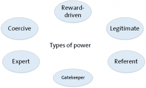 Figure 2. Types of power within organisations