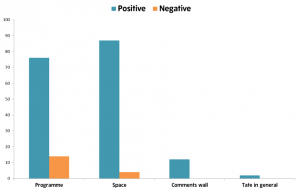 Figure 11: Number of positive or negative mentions by theme
