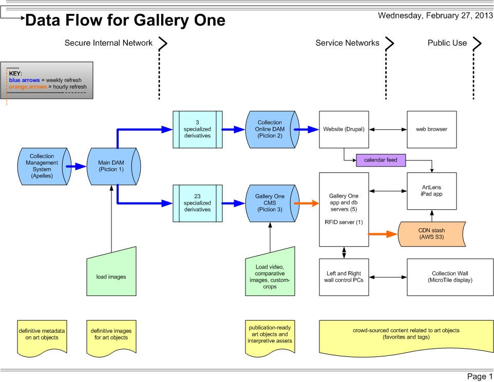 Figure 18: Data flow for Gallery One
